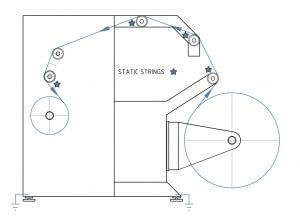 MAVEG Ionisierung Static String - Statische Entladung bei Maschinen